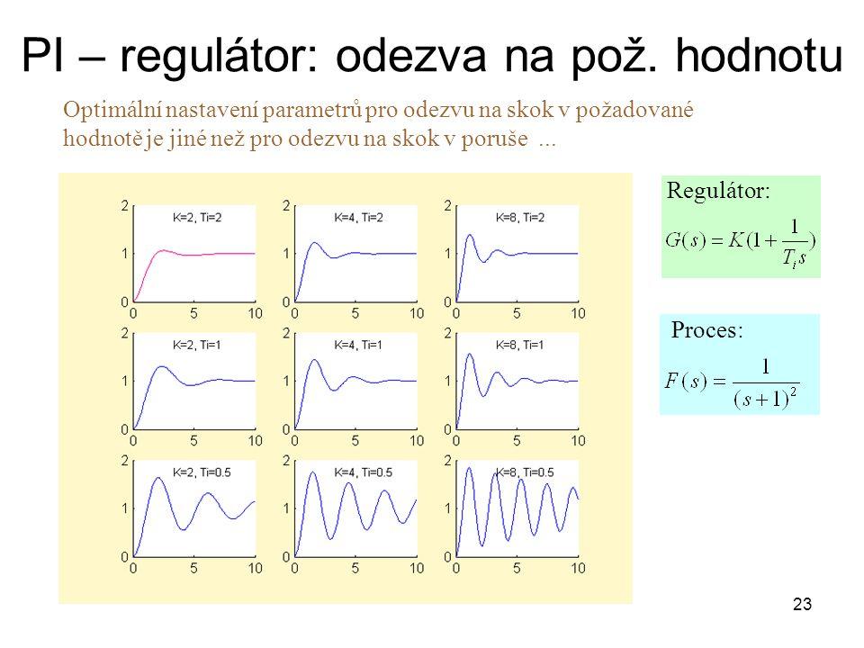 PI – regulátor: odezva na pož. hodnotu