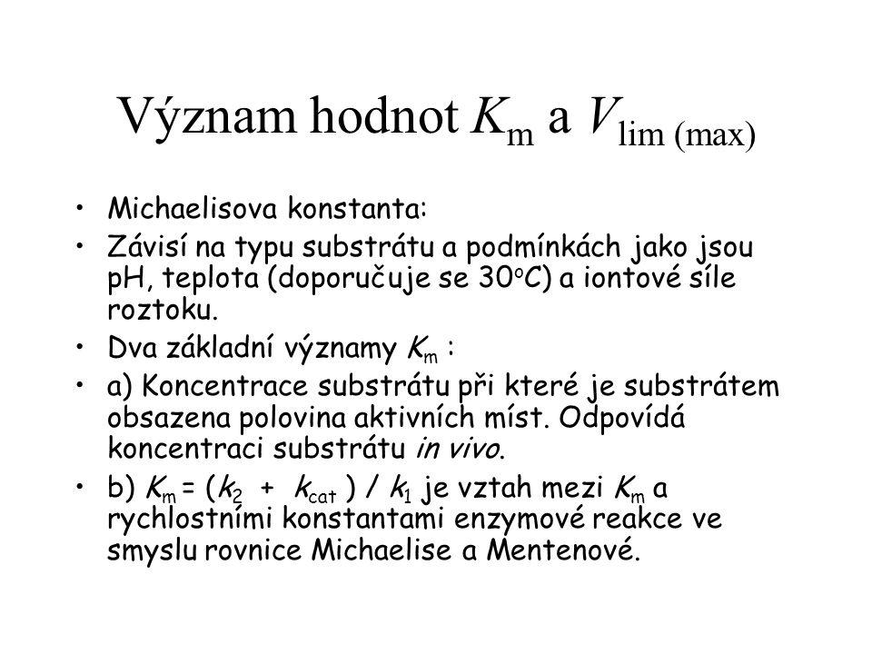 Význam hodnot Km a Vlim (max)