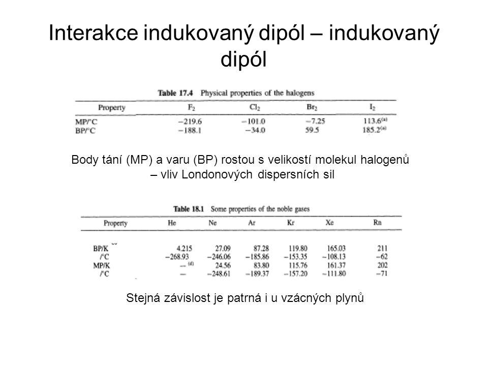 Interakce indukovaný dipól – indukovaný dipól
