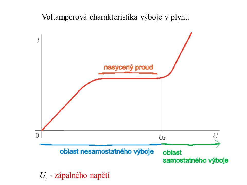 Voltamperová charakteristika výboje v plynu