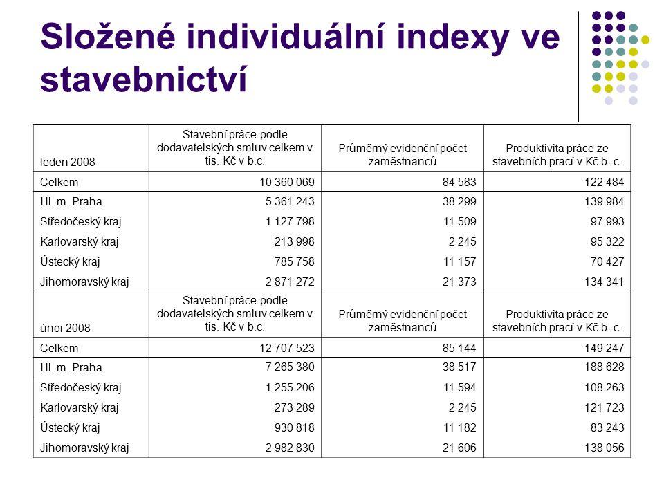 Složené individuální indexy ve stavebnictví