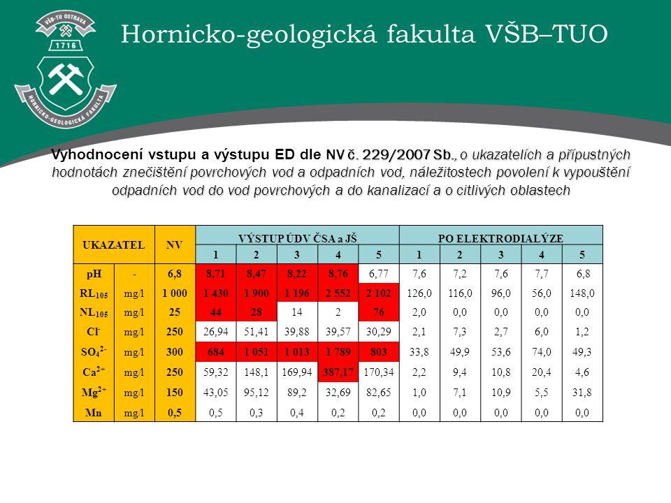 Vyhodnocení vstupu a výstupu ED dle NV č. 229/2007 Sb