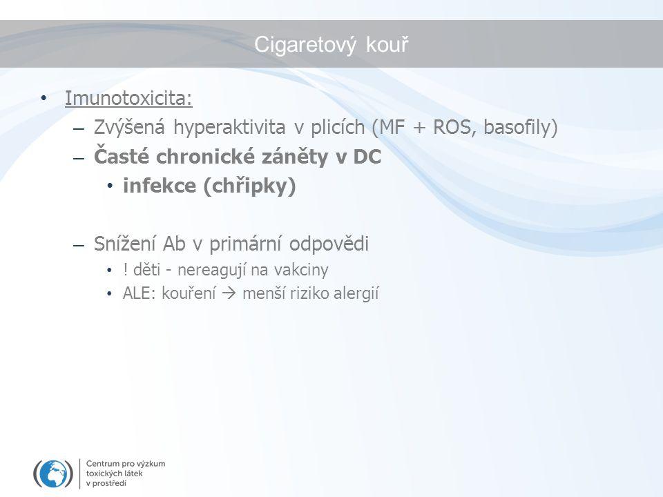 Cigaretový kouř Imunotoxicita: