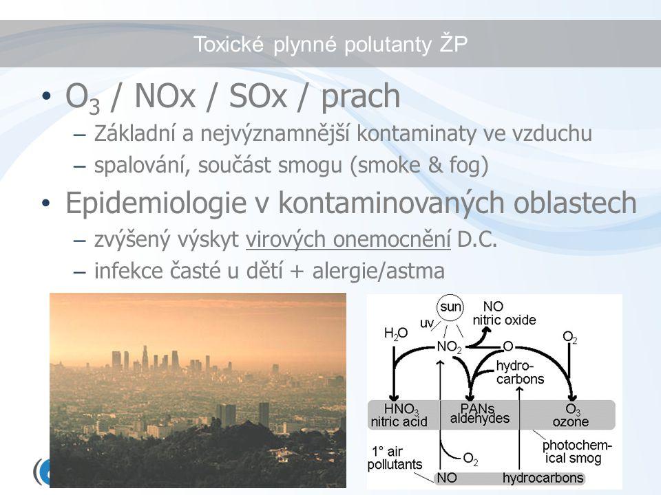 Toxické plynné polutanty ŽP