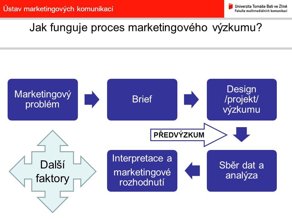 Jak funguje proces marketingového výzkumu