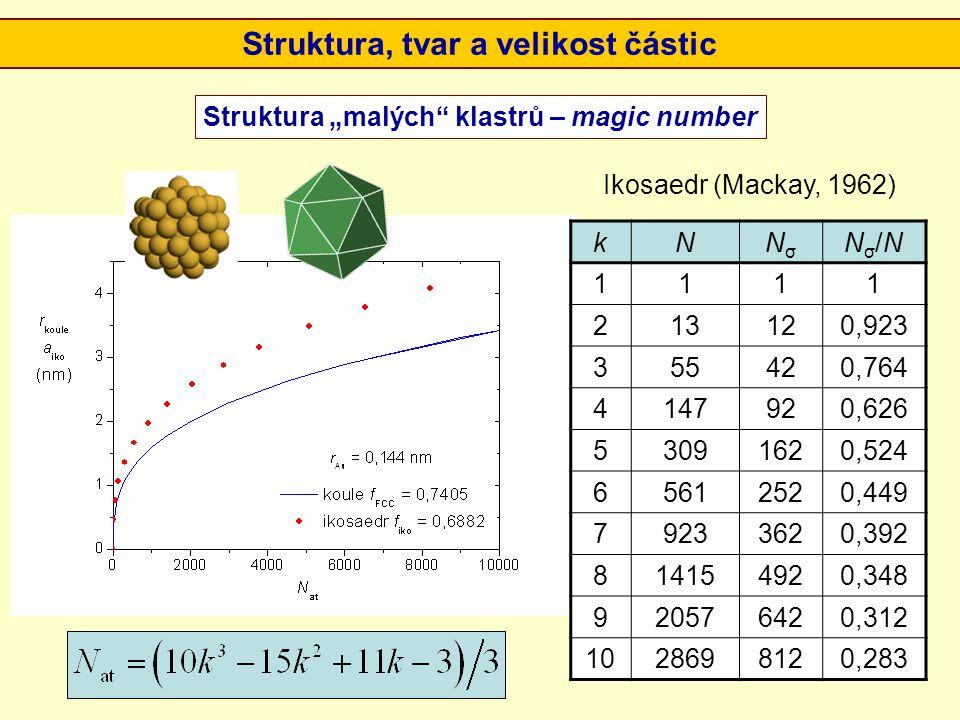 Struktura, tvar a velikost částic
