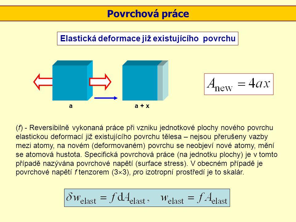 Povrchová práce Elastická deformace již existujícího povrchu
