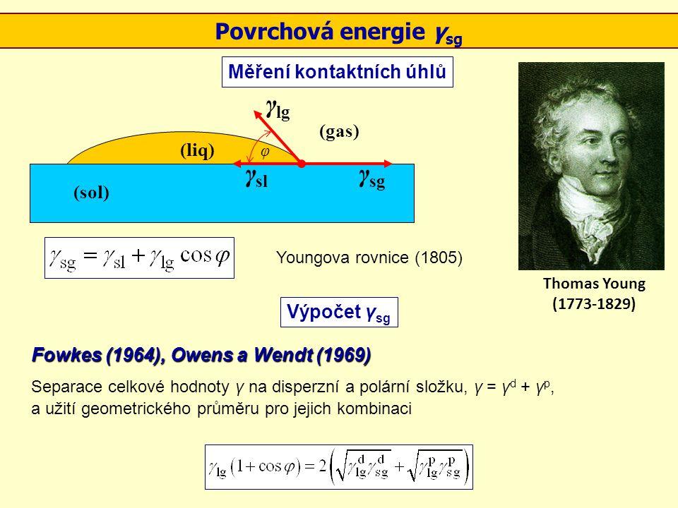 γlg γsl γsg Povrchová energie γsg Měření kontaktních úhlů (gas) (liq)