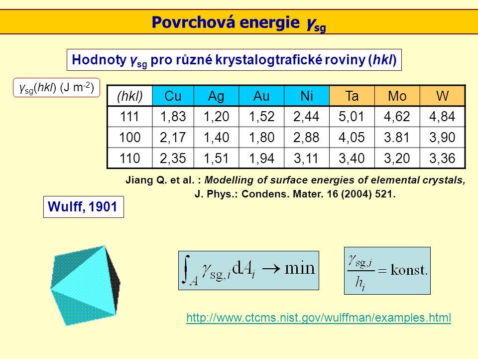 Povrchová energie γsg Hodnoty γsg pro různé krystalogtrafické roviny (hkl) γsg(hkl) (J m-2) (hkl)