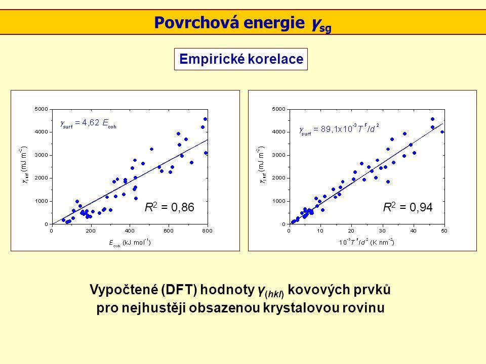 Povrchová energie γsg Empirické korelace