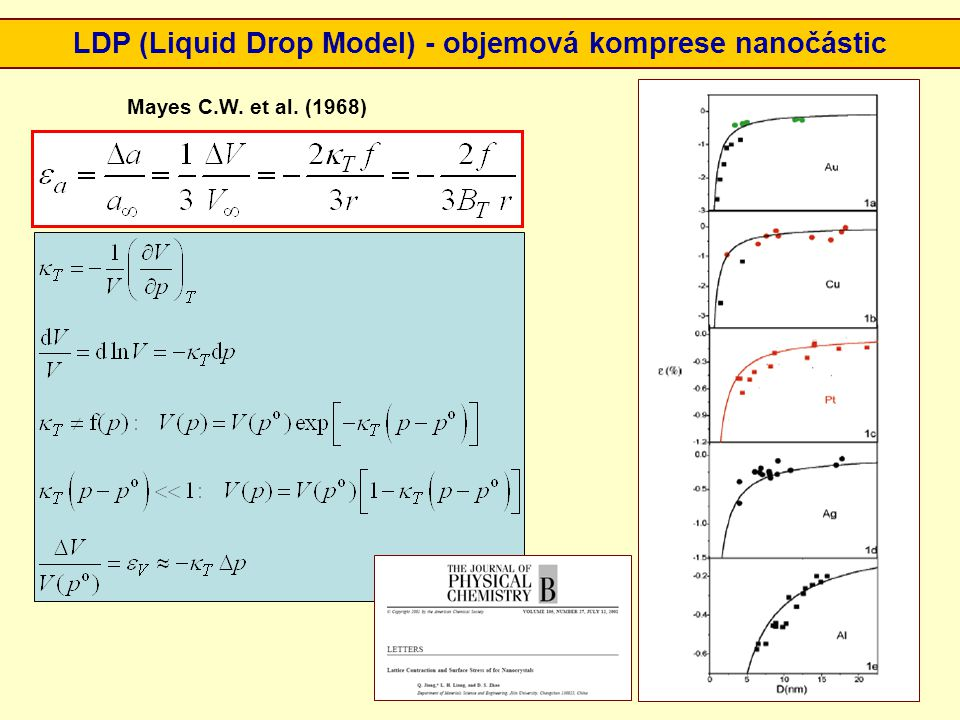 LDP (Liquid Drop Model) - objemová komprese nanočástic