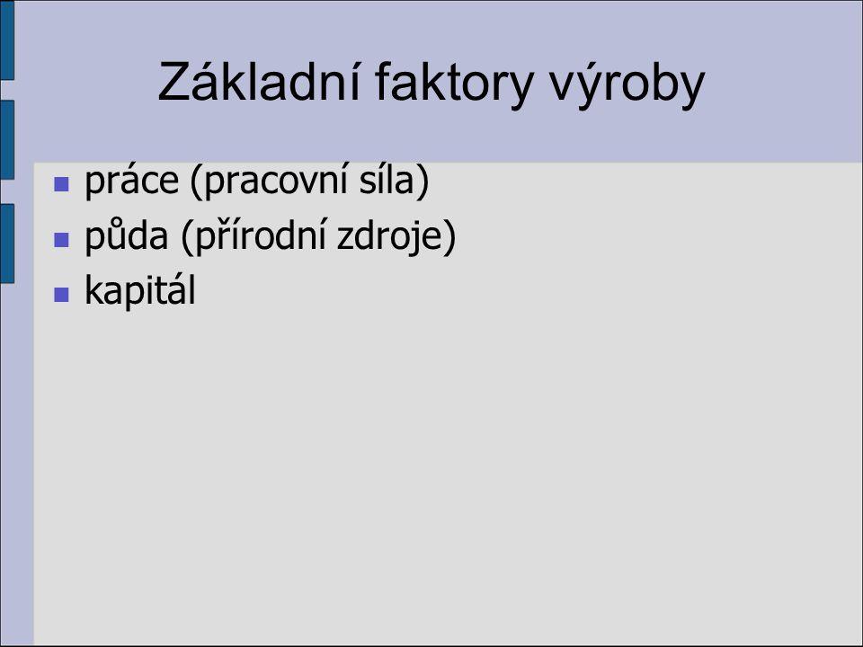 Základní faktory výroby