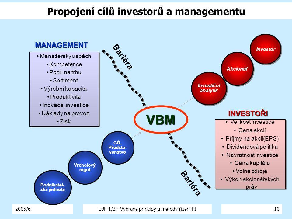 Propojení cílů investorů a managementu