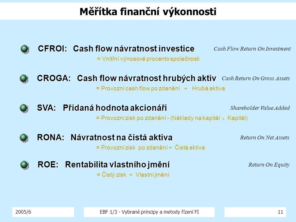 Měřítka finanční výkonnosti