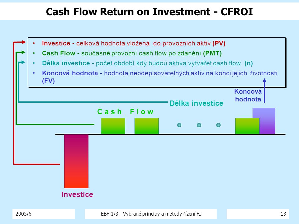 Cash Flow Return on Investment - CFROI