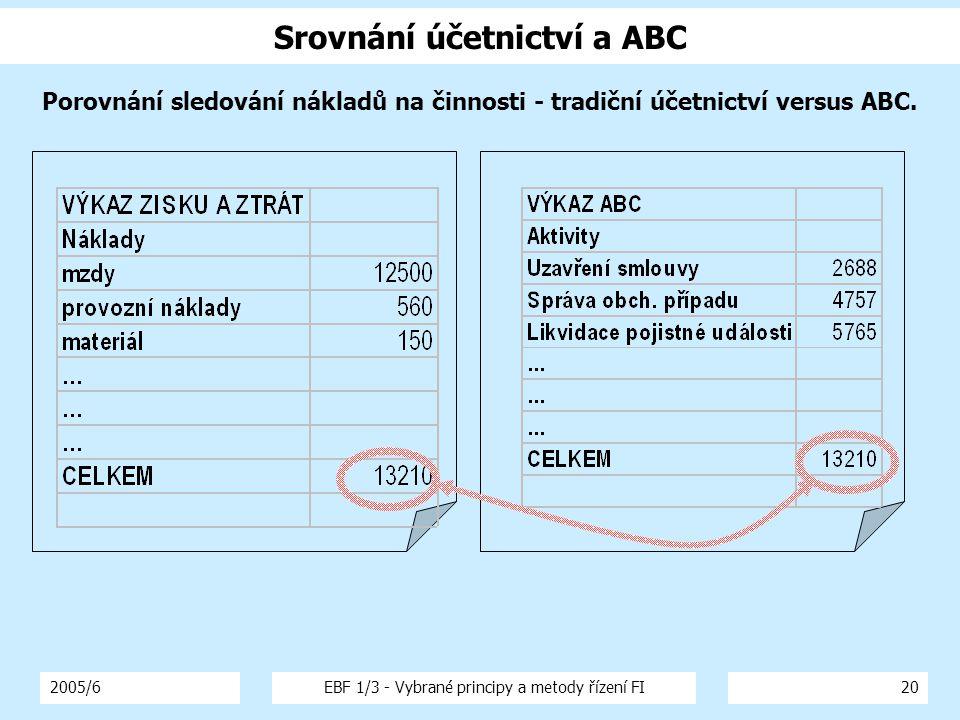 Srovnání účetnictví a ABC