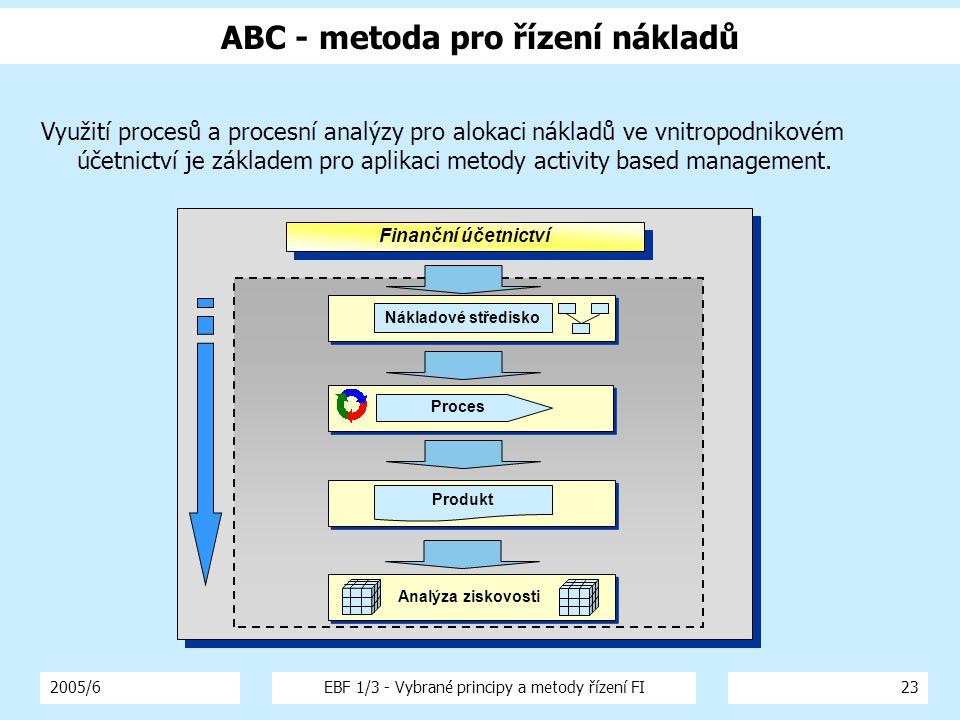 ABC - metoda pro řízení nákladů