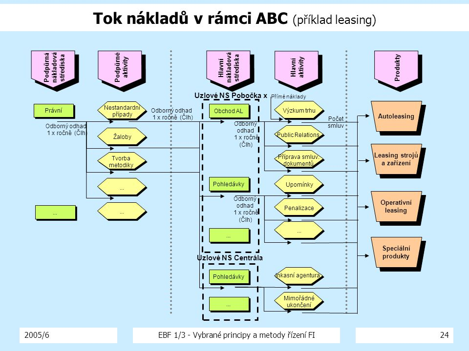 Tok nákladů v rámci ABC (příklad leasing)