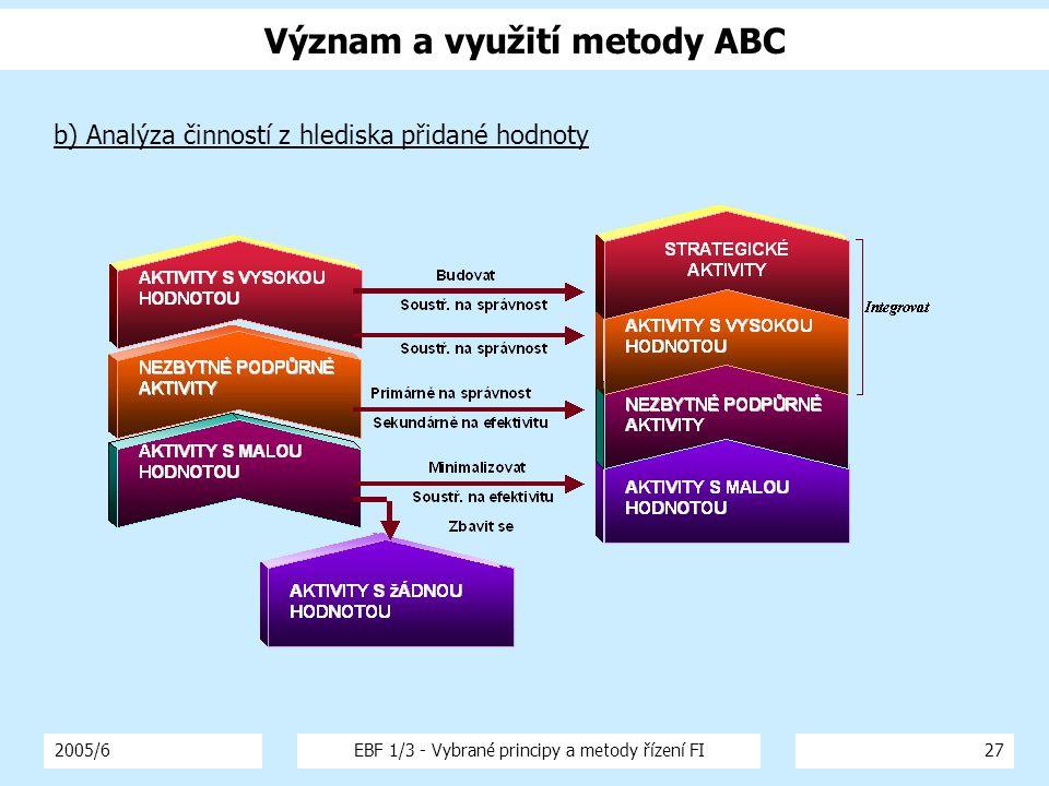 Význam a využití metody ABC