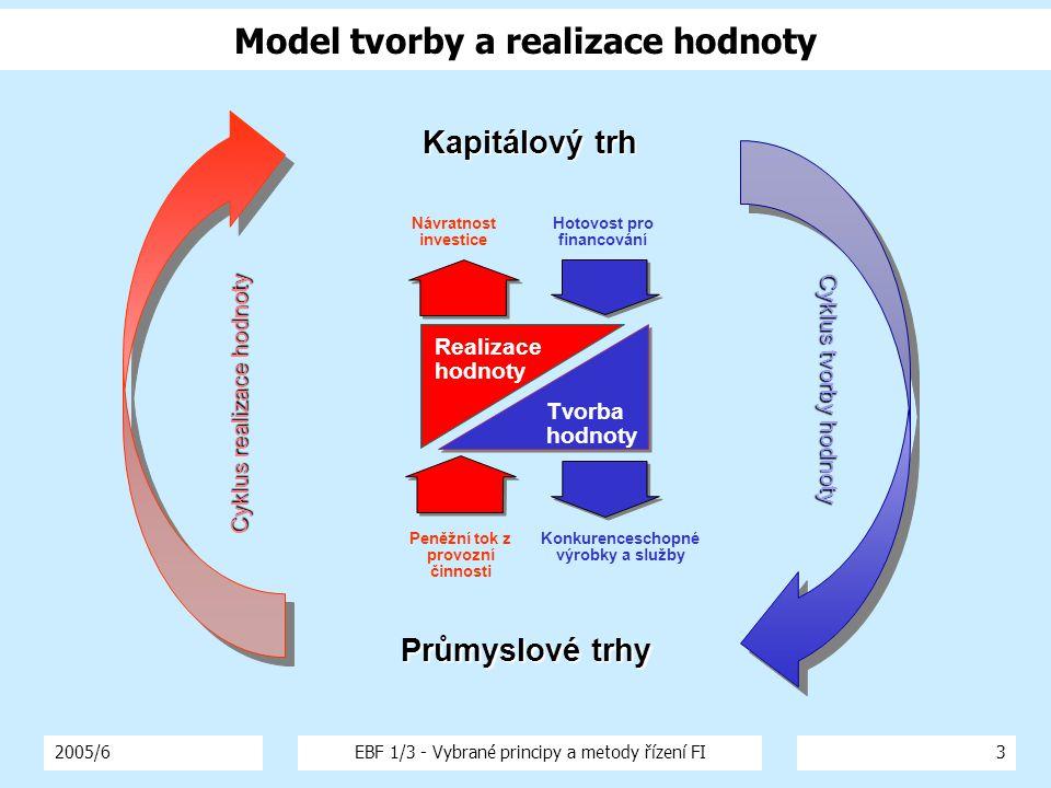 Model tvorby a realizace hodnoty