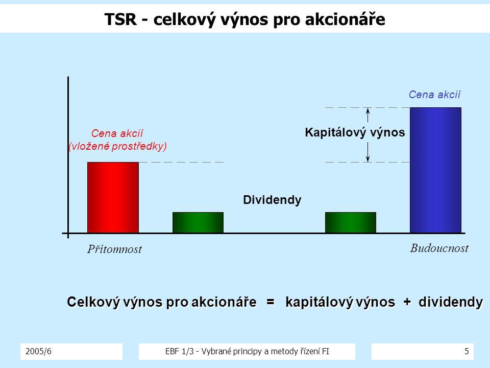 TSR - celkový výnos pro akcionáře