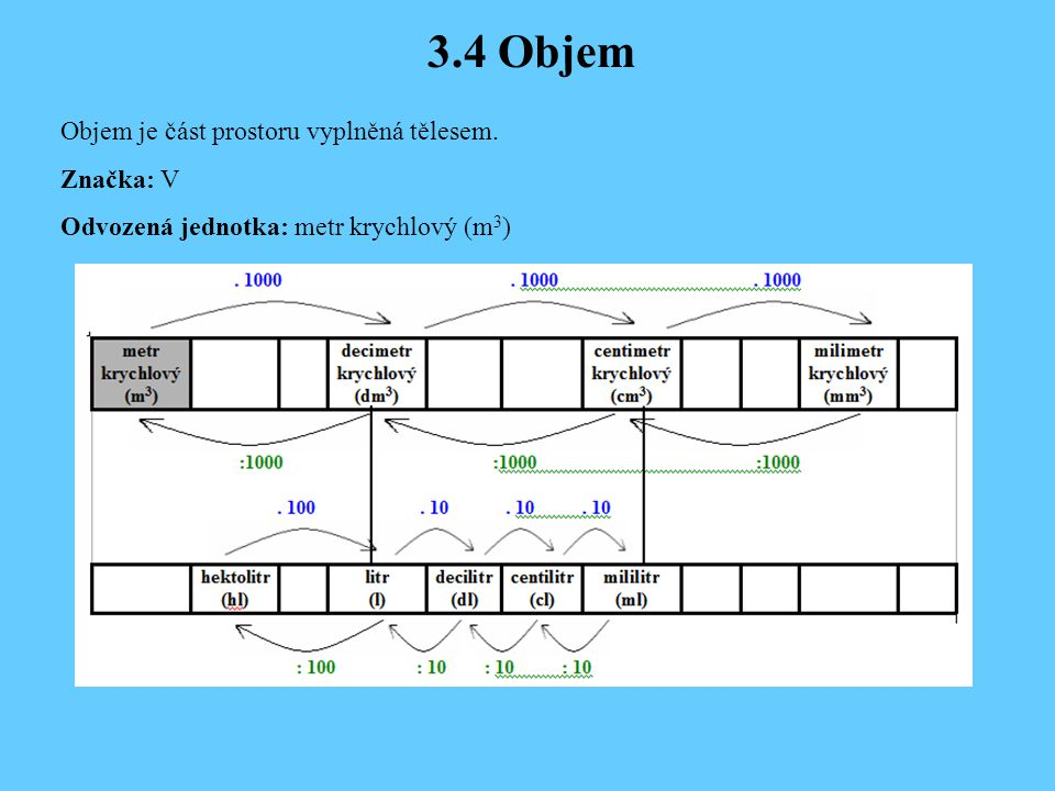 3.4 Objem Objem je část prostoru vyplněná tělesem. Značka: V