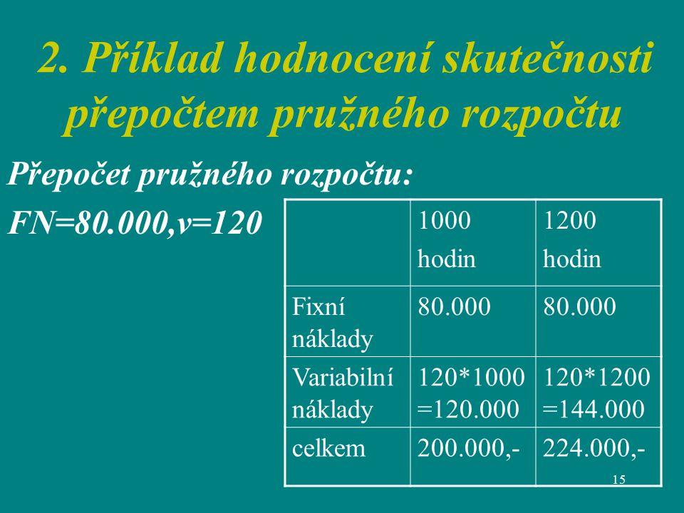 2. Příklad hodnocení skutečnosti přepočtem pružného rozpočtu