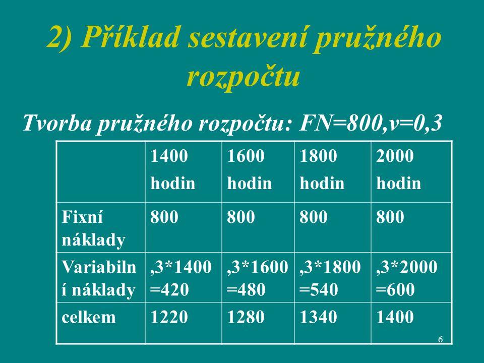 2) Příklad sestavení pružného rozpočtu