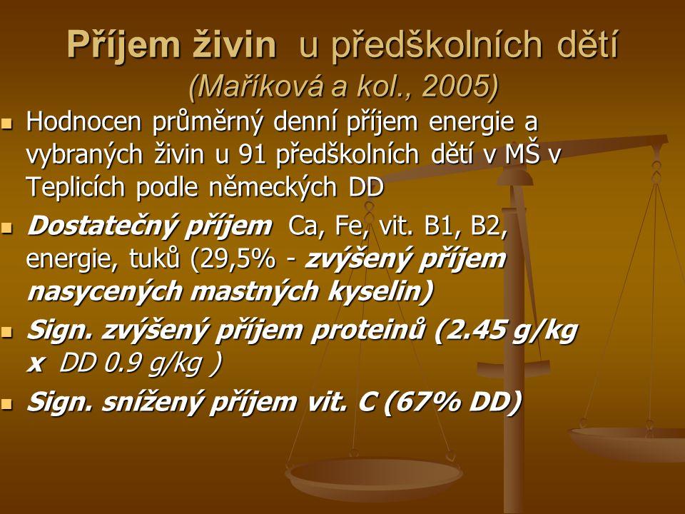 Příjem živin u předškolních dětí (Maříková a kol., 2005)