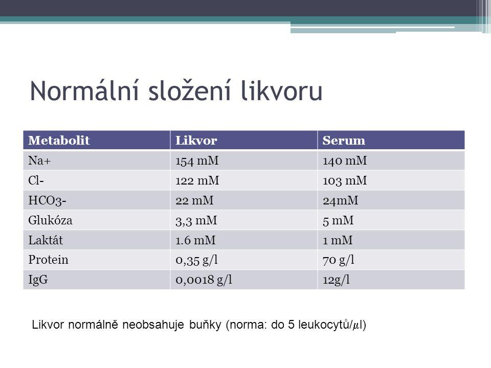 Normální složení likvoru