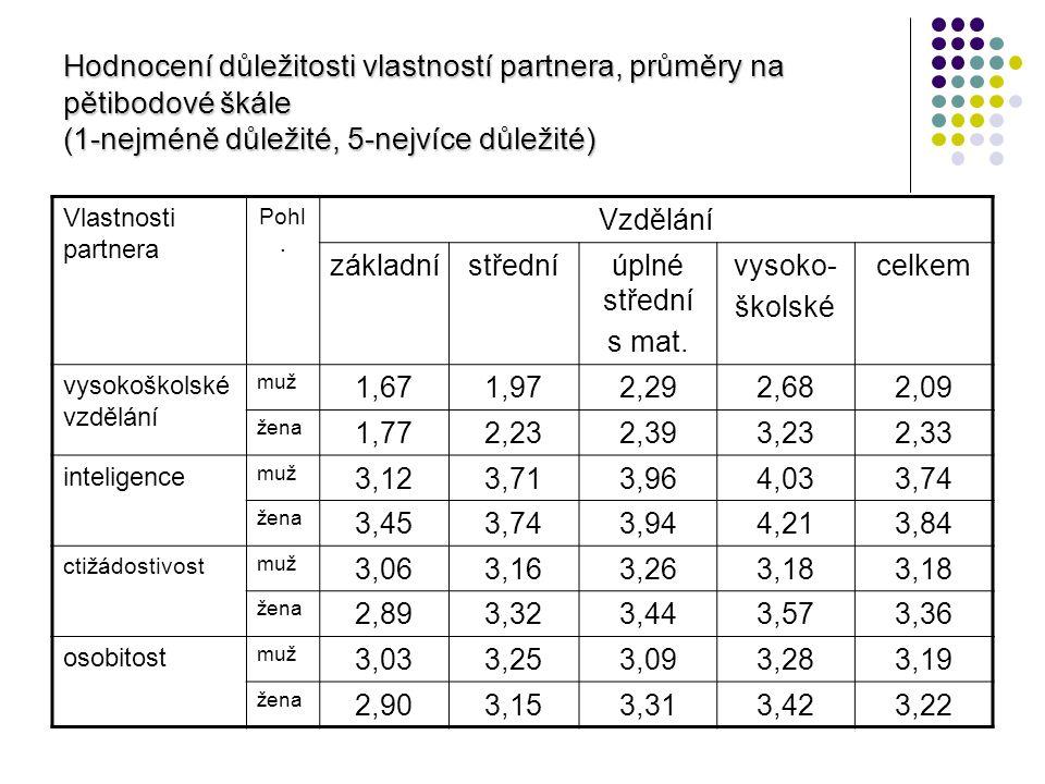Hodnocení důležitosti vlastností partnera, průměry na pětibodové škále (1-nejméně důležité, 5-nejvíce důležité)