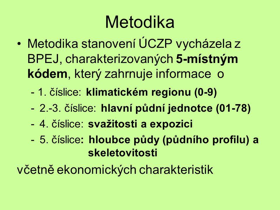 Metodika Metodika stanovení ÚCZP vycházela z BPEJ, charakterizovaných 5-místným kódem, který zahrnuje informace o.
