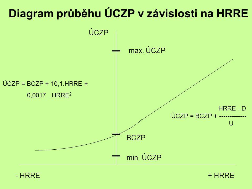 Diagram průběhu ÚCZP v závislosti na HRRE