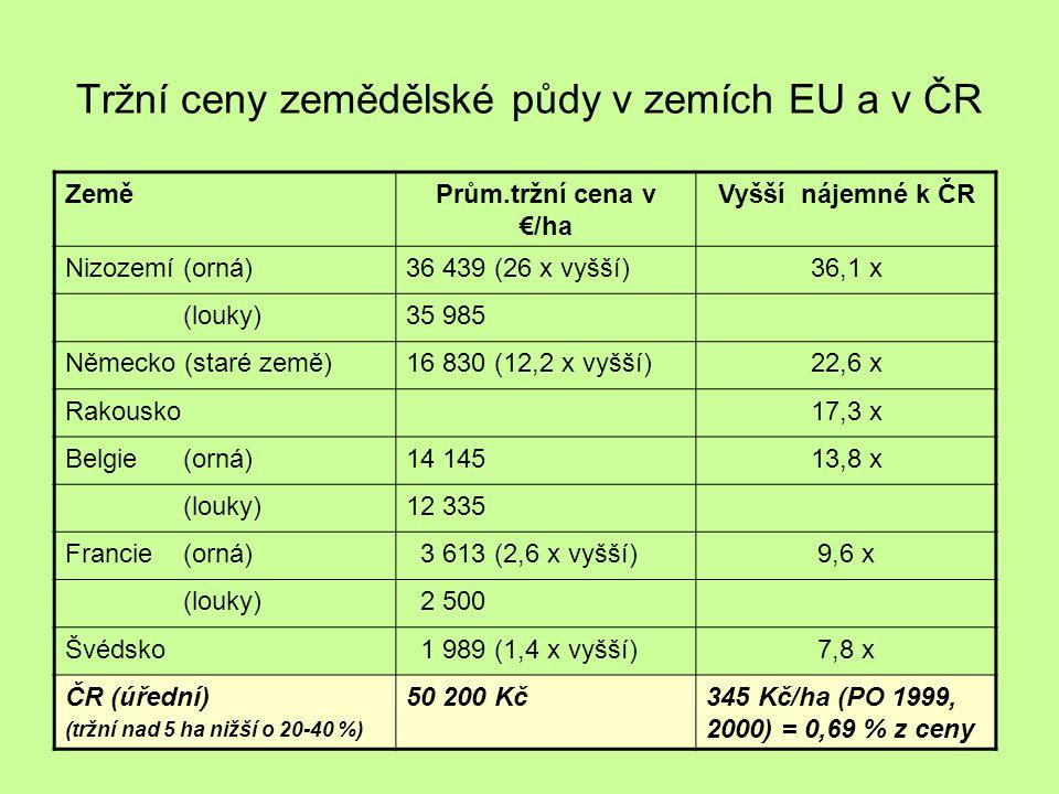 Tržní ceny zemědělské půdy v zemích EU a v ČR
