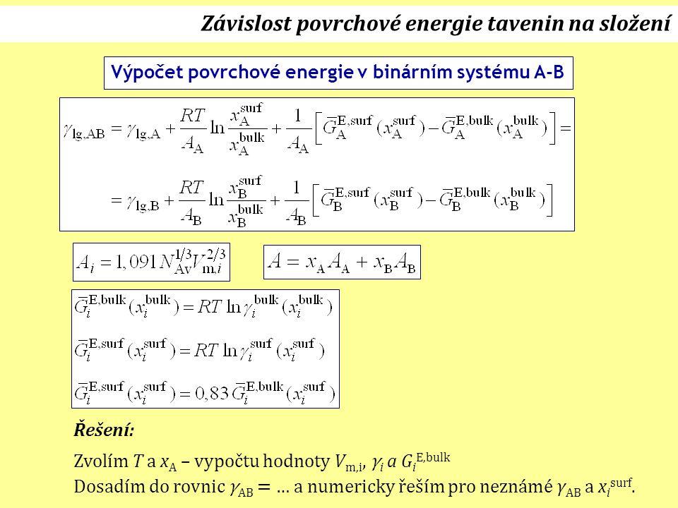 Závislost povrchové energie tavenin na složení
