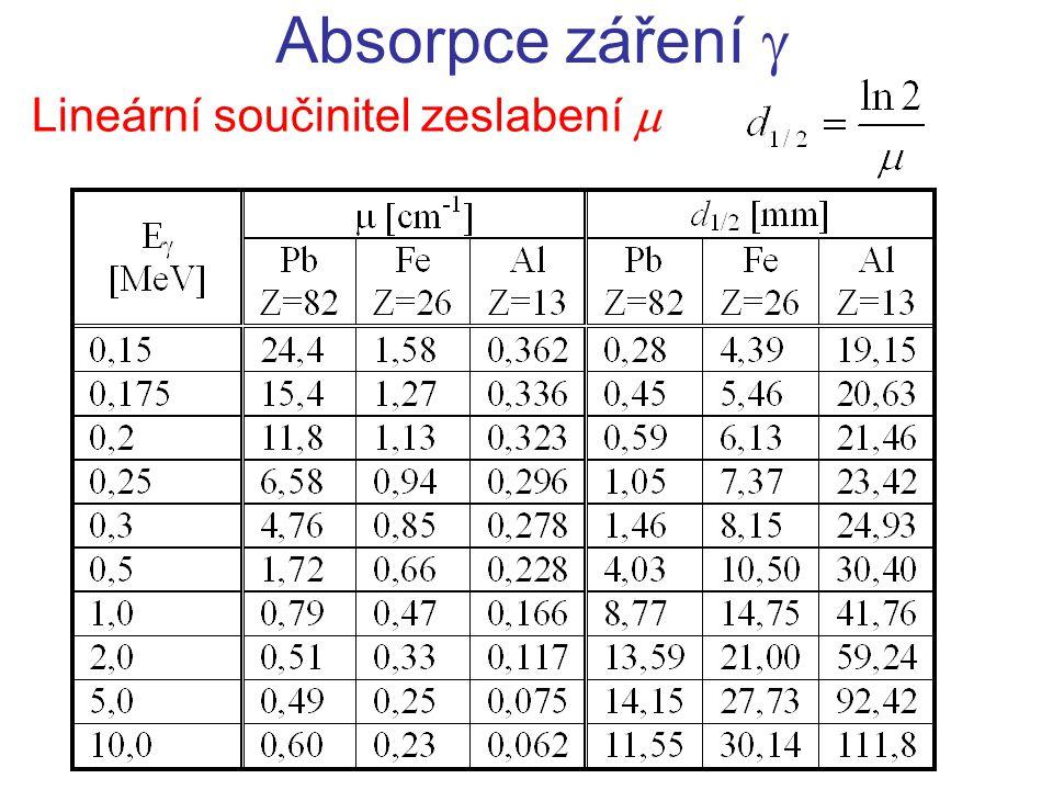 Absorpce záření  Lineární součinitel zeslabení 
