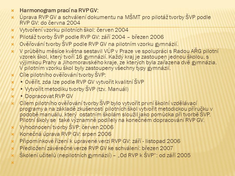 Harmonogram prací na RVP GV: