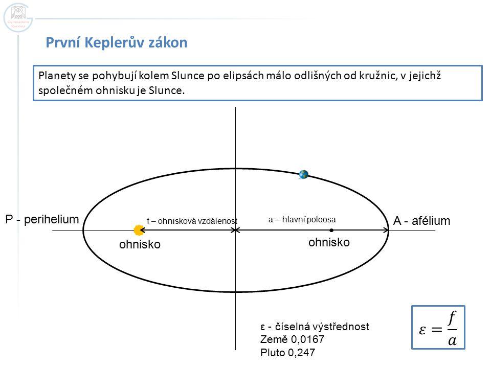 První Keplerův zákon 𝜀= 𝑓 𝑎