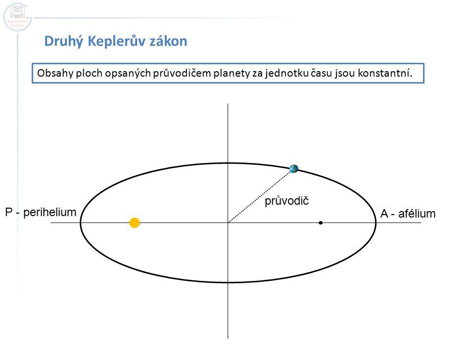 Druhý Keplerův zákon Obsahy ploch opsaných průvodičem planety za jednotku času jsou konstantní. průvodič.