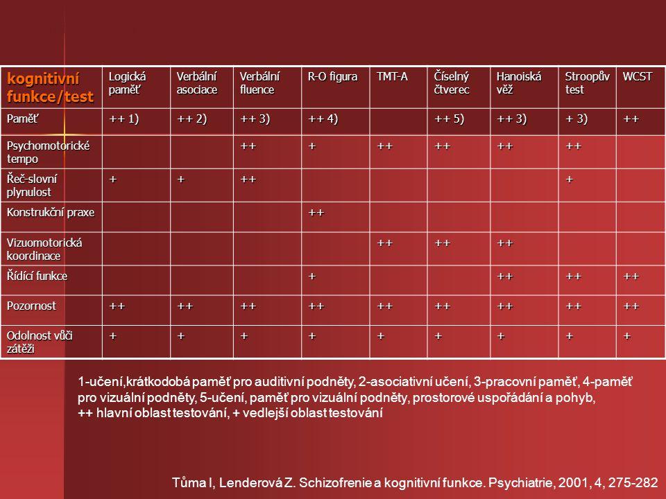44 míst setkání kognitivní funkce/test