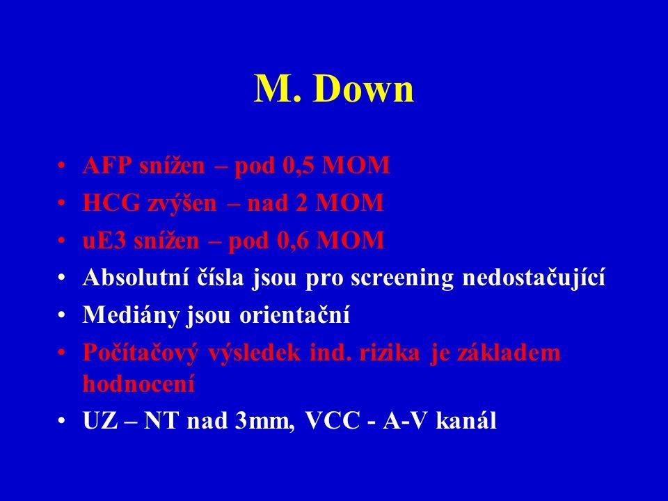 M. Down AFP snížen – pod 0,5 MOM HCG zvýšen – nad 2 MOM