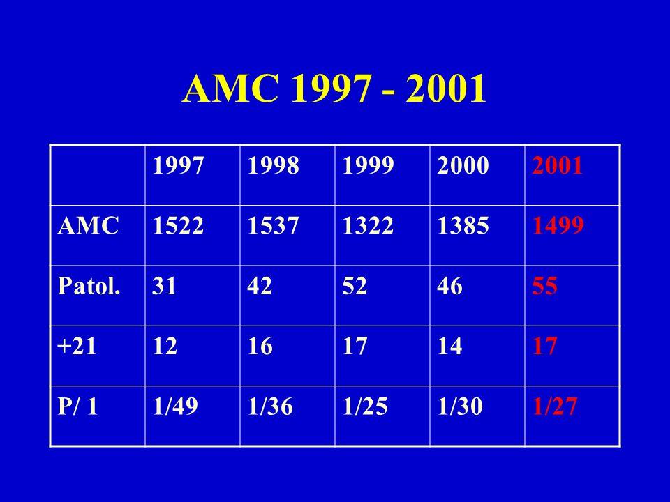 AMC 1997 - 2001 1997. 1998. 1999. 2000. 2001. AMC. 1522. 1537. 1322. 1385. 1499. Patol. 31.