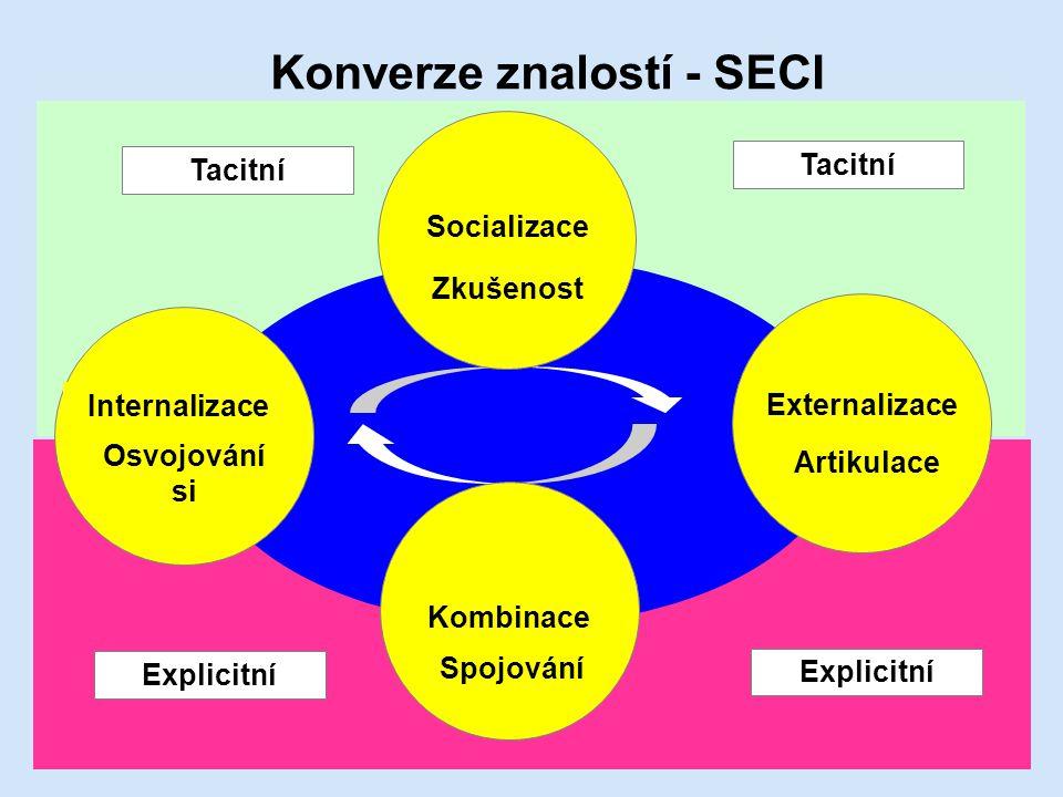 Konverze znalostí - SECI