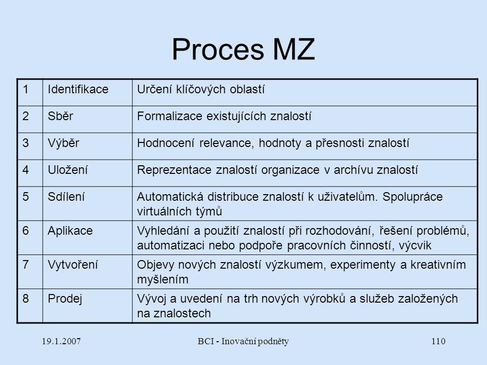 Proces MZ 1 Identifikace Určení klíčových oblastí 2 Sběr