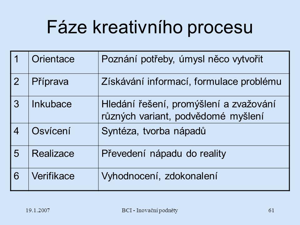 Fáze kreativního procesu