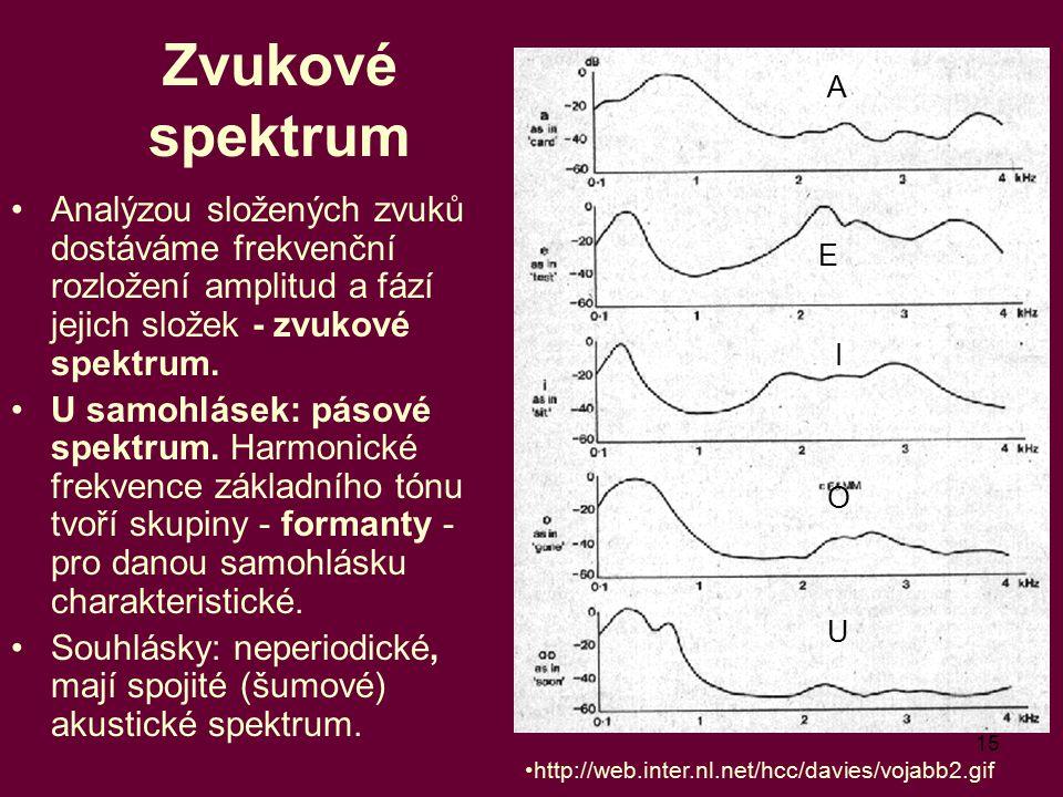 Zvukové spektrum A. Analýzou složených zvuků dostáváme frekvenční rozložení amplitud a fází jejich složek - zvukové spektrum.