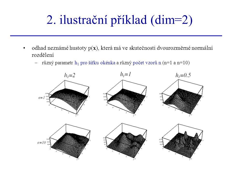 2. ilustrační příklad (dim=2)