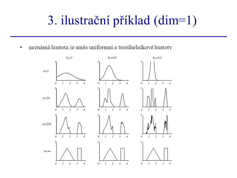3. ilustrační příklad (dim=1)