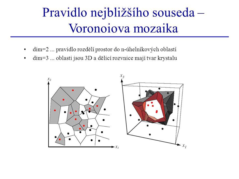 Pravidlo nejbližšího souseda – Voronoiova mozaika
