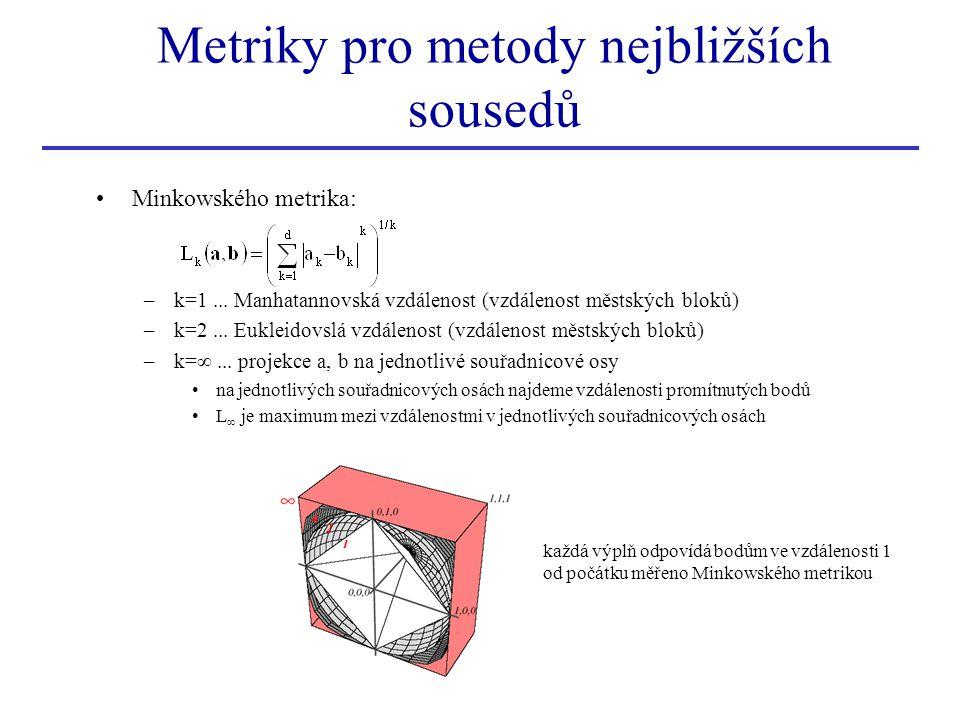 Metriky pro metody nejbližších sousedů